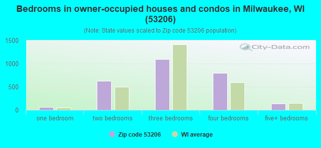 Bedrooms in owner-occupied houses and condos in Milwaukee, WI (53206)