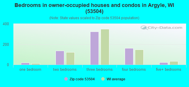 Bedrooms in owner-occupied houses and condos in Argyle, WI (53504)
