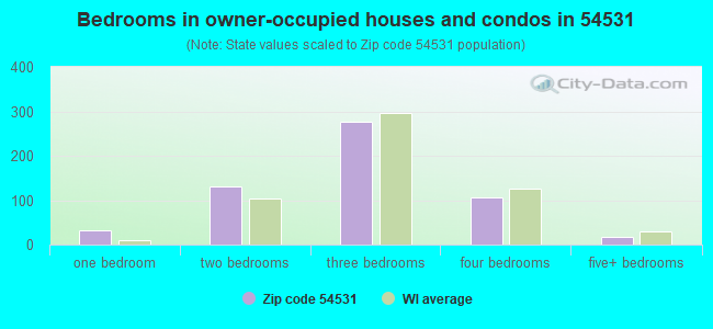 Bedrooms in owner-occupied houses and condos in 54531