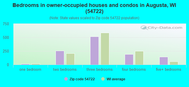 Bedrooms in owner-occupied houses and condos in Augusta, WI (54722)