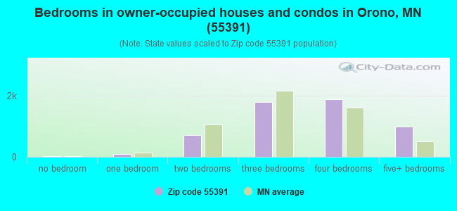 Bedrooms in owner-occupied houses and condos in Orono, MN (55391)