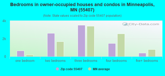 Bedrooms in owner-occupied houses and condos in Minneapolis, MN (55407)