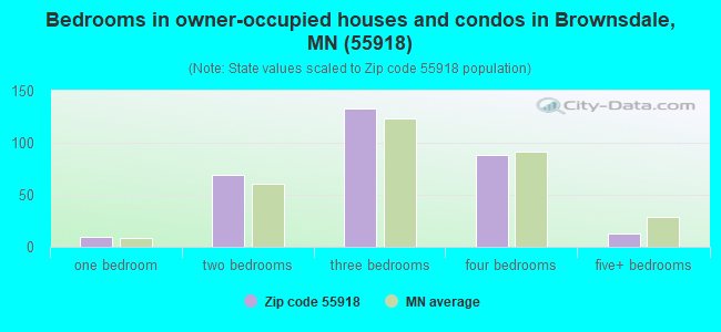 Bedrooms in owner-occupied houses and condos in Brownsdale, MN (55918)