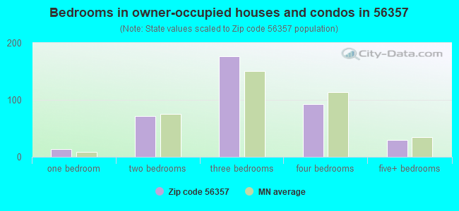 Bedrooms in owner-occupied houses and condos in 56357