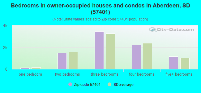 Bedrooms in owner-occupied houses and condos in Aberdeen, SD (57401)