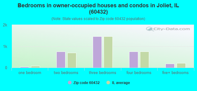 Bedrooms in owner-occupied houses and condos in Joliet, IL (60432)