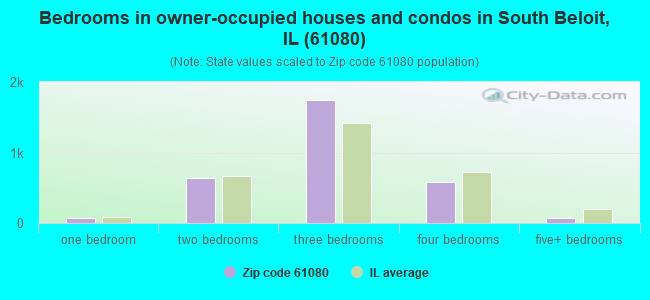 Bedrooms in owner-occupied houses and condos in South Beloit, IL (61080)