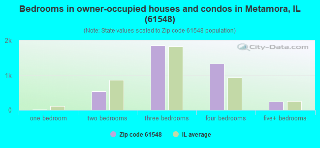 Bedrooms in owner-occupied houses and condos in Metamora, IL (61548)