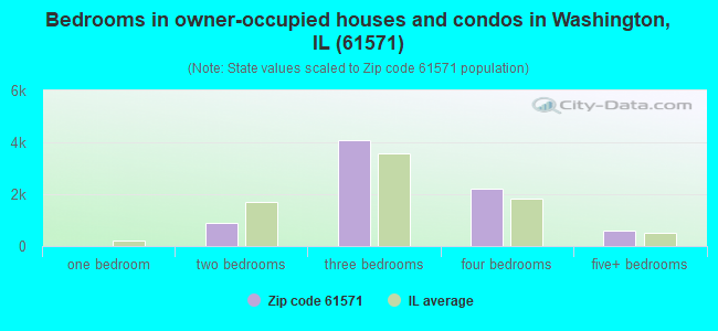 Bedrooms in owner-occupied houses and condos in Washington, IL (61571)