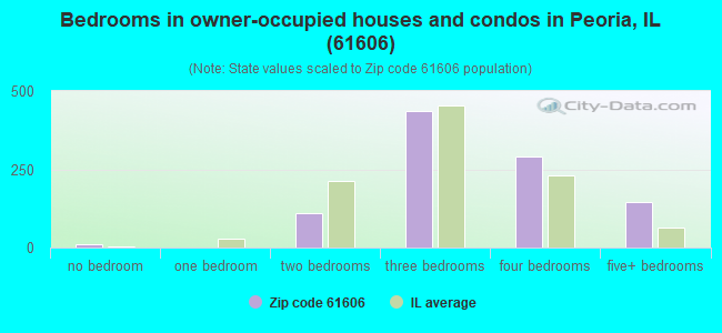 Bedrooms in owner-occupied houses and condos in Peoria, IL (61606)
