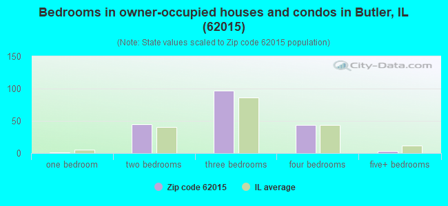 Bedrooms in owner-occupied houses and condos in Butler, IL (62015)