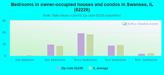 Bedrooms in owner-occupied houses and condos in Swansea, IL (62226)