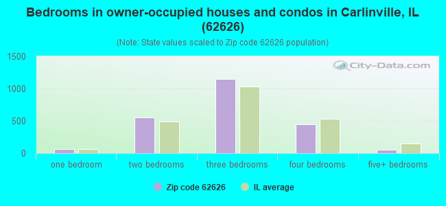 Bedrooms in owner-occupied houses and condos in Carlinville, IL (62626)