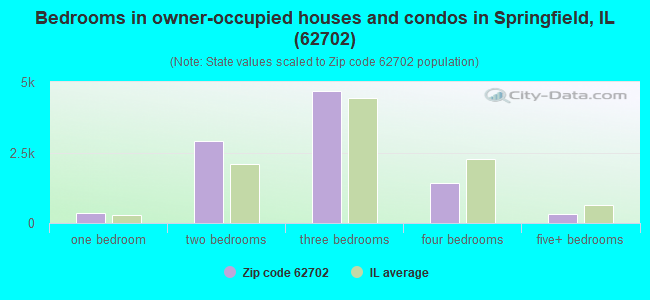 Bedrooms in owner-occupied houses and condos in Springfield, IL (62702)