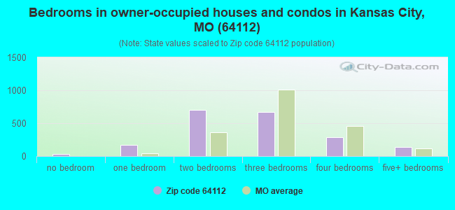 Bedrooms in owner-occupied houses and condos in Kansas City, MO (64112)