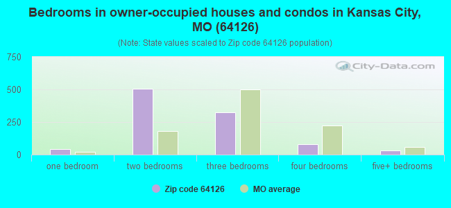 Bedrooms in owner-occupied houses and condos in Kansas City, MO (64126)