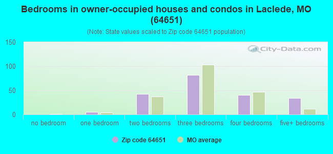 Bedrooms in owner-occupied houses and condos in Laclede, MO (64651)
