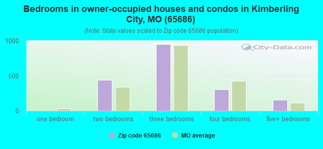Bedrooms in owner-occupied houses and condos in Kimberling City, MO (65686)
