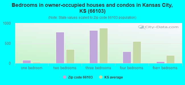 Bedrooms in owner-occupied houses and condos in Kansas City, KS (66103)