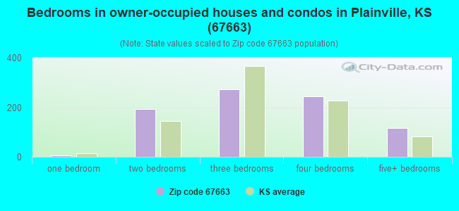 Bedrooms in owner-occupied houses and condos in Plainville, KS (67663)