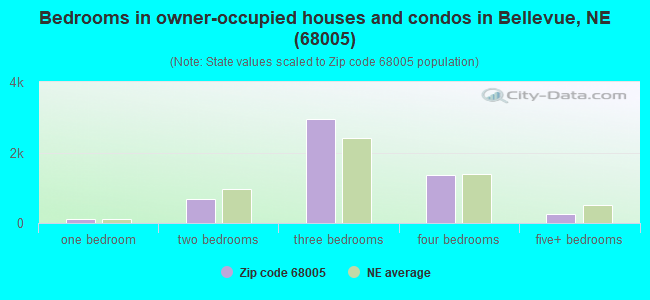Bedrooms in owner-occupied houses and condos in Bellevue, NE (68005)