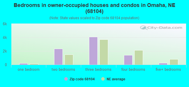 Bedrooms in owner-occupied houses and condos in Omaha, NE (68104)