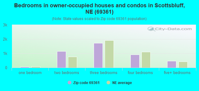Bedrooms in owner-occupied houses and condos in Scottsbluff, NE (69361)