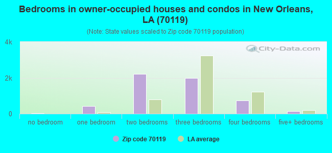 Bedrooms in owner-occupied houses and condos in New Orleans, LA (70119)