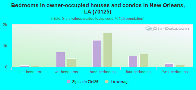 Bedrooms in owner-occupied houses and condos in New Orleans, LA (70125)