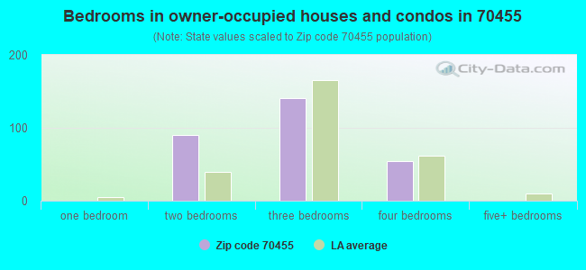 Bedrooms in owner-occupied houses and condos in 70455