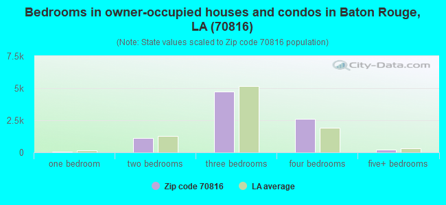 Bedrooms in owner-occupied houses and condos in Baton Rouge, LA (70816)