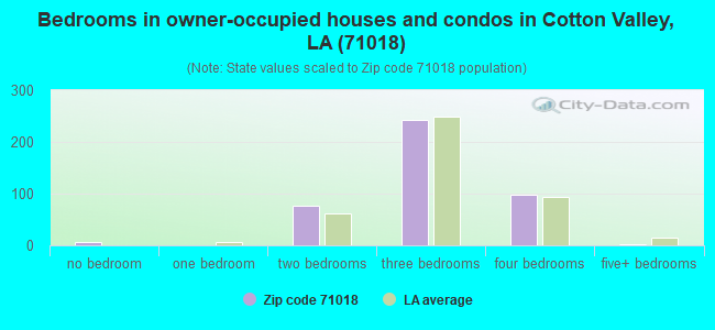 Bedrooms in owner-occupied houses and condos in Cotton Valley, LA (71018)