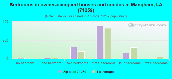 Bedrooms in owner-occupied houses and condos in Mangham, LA (71259)