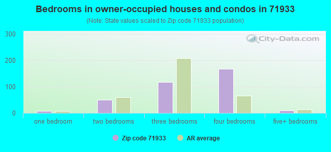 Bedrooms in owner-occupied houses and condos in 71933