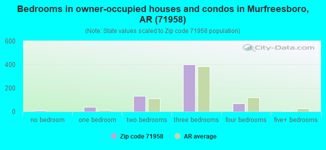 Bedrooms in owner-occupied houses and condos in Murfreesboro, AR (71958)
