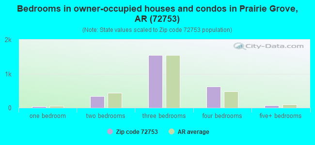 Bedrooms in owner-occupied houses and condos in Prairie Grove, AR (72753)