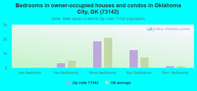 Bedrooms in owner-occupied houses and condos in Oklahoma City, OK (73142)