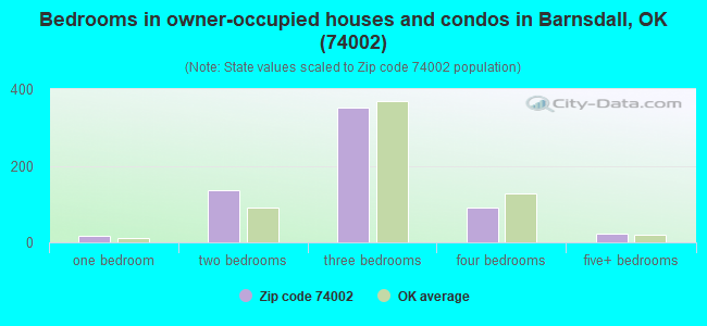 Bedrooms in owner-occupied houses and condos in Barnsdall, OK (74002)