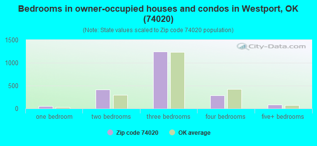 Bedrooms in owner-occupied houses and condos in Westport, OK (74020)