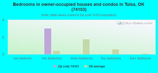 Bedrooms in owner-occupied houses and condos in Tulsa, OK (74103)