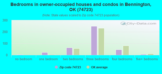 Bedrooms in owner-occupied houses and condos in Bennington, OK (74723)