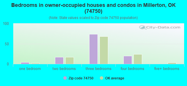 Bedrooms in owner-occupied houses and condos in Millerton, OK (74750)