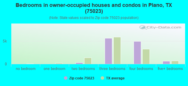 Bedrooms in owner-occupied houses and condos in Plano, TX (75023)