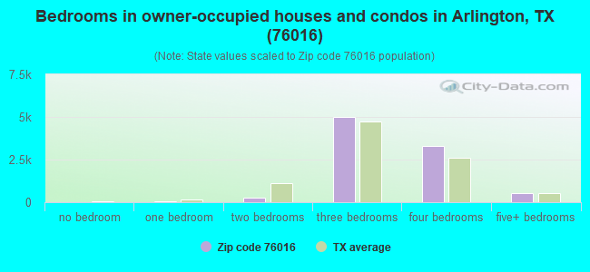 Bedrooms in owner-occupied houses and condos in Arlington, TX (76016)