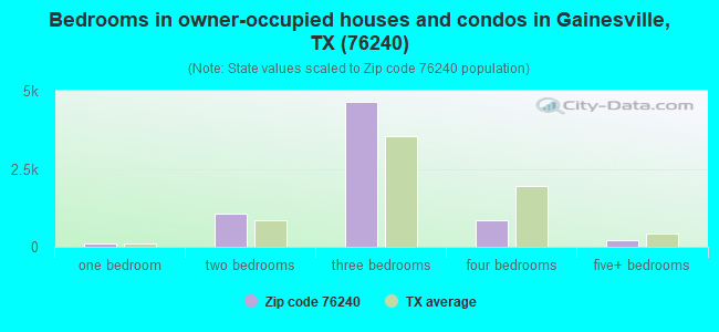 Bedrooms in owner-occupied houses and condos in Gainesville, TX (76240)