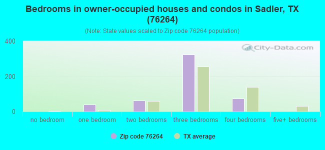 Bedrooms in owner-occupied houses and condos in Sadler, TX (76264)