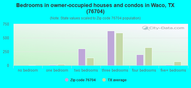 Bedrooms in owner-occupied houses and condos in Waco, TX (76704)