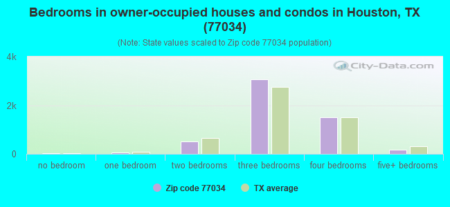 Bedrooms in owner-occupied houses and condos in Houston, TX (77034)