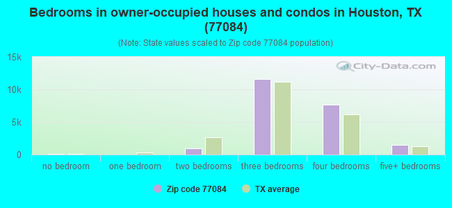Bedrooms in owner-occupied houses and condos in Houston, TX (77084)