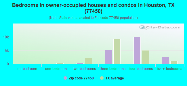 Bedrooms in owner-occupied houses and condos in Houston, TX (77450)